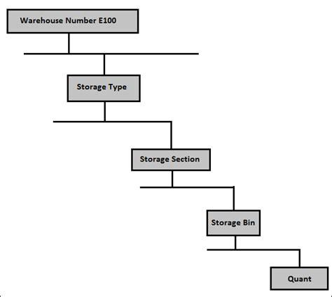 layout manager tutorialspoint sap ewm organization units