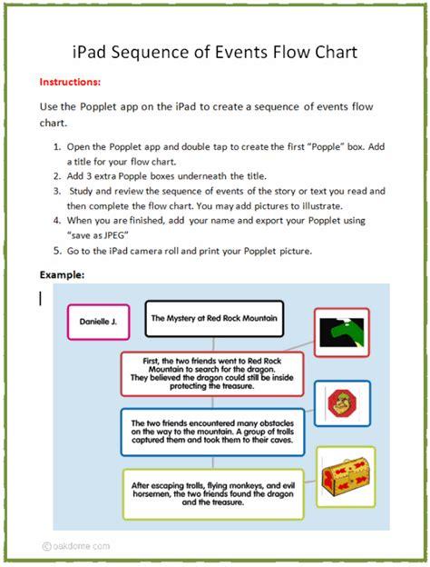 sequence of events flowchart technology integration summarizing text flow chart
