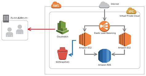 L On Aws by