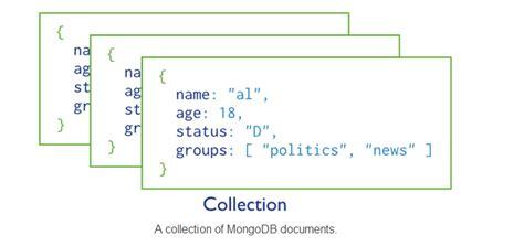 Mongodb Related Documents mongodb crud operations sandip foundation s students