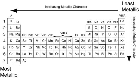 Metallic Character Periodic Table by Chemical Reactivity