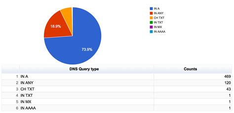 better dns than analyzing queries on a honeypot name server