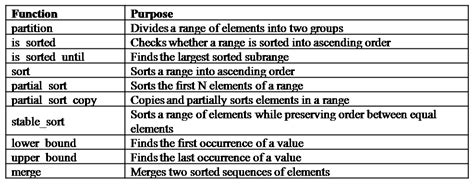 c standard template library what is standard template library in c programming