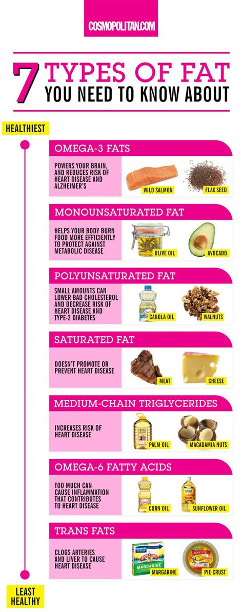 healthy fats list 16 healthy trends you ll be done with in 2016 brain