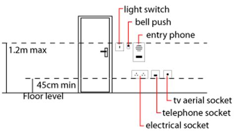 Distrance Electrical Outlet From Floor - height for electrical sockets etc in the uk