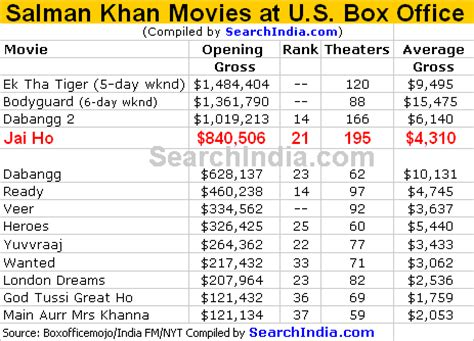 India Box Office by Jai Ho Deliciously Miserable At U S Box Office