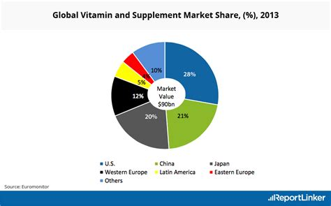 supplement use statistics vitamin industry statistics market research statistics