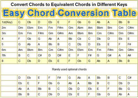 pin chords for ukulele c tuninge em e7 em7 e6 e7b9 emaj7 updated easy hot to convert to different keys music