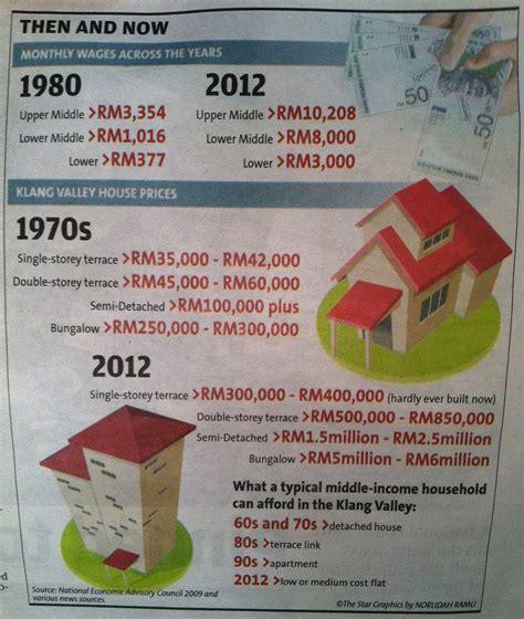 Berapa Bio Di Malaysia kos hidup yang makin tinggi