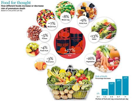 g fruit and veg healthy diet means 10 portions of fruit and vegetables per