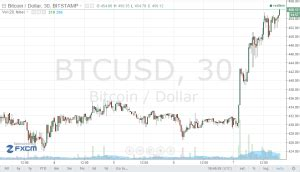 Buy Stock With Bitcoin by Bitcoin News User Guides