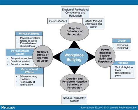 theoretical framework thesis about bullying bullying in the nursing workplace