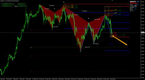 one2one pattern trading harmonics tube 121 one2one pattern decision point