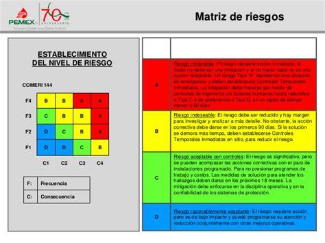 matriz de riesgo matriz de riesgo 51 matriz matriz de riesgos pinterest risk