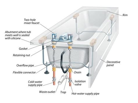 bathtub drainage system the anatomy of a bathtub and how to install a replacement