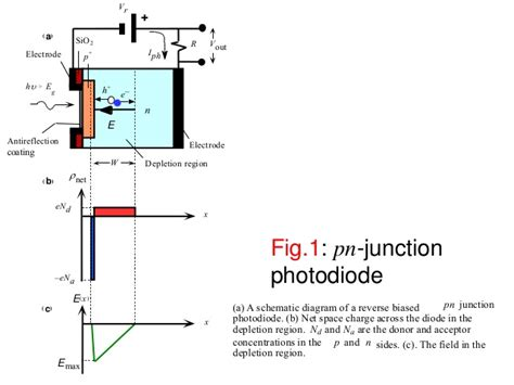 avalanche photodiode depletion region chapter 6a