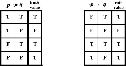 if p then q table logic quot if then quot equivalence mathematics stack exchange