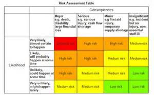 emergency preparedness canada business risk analysis