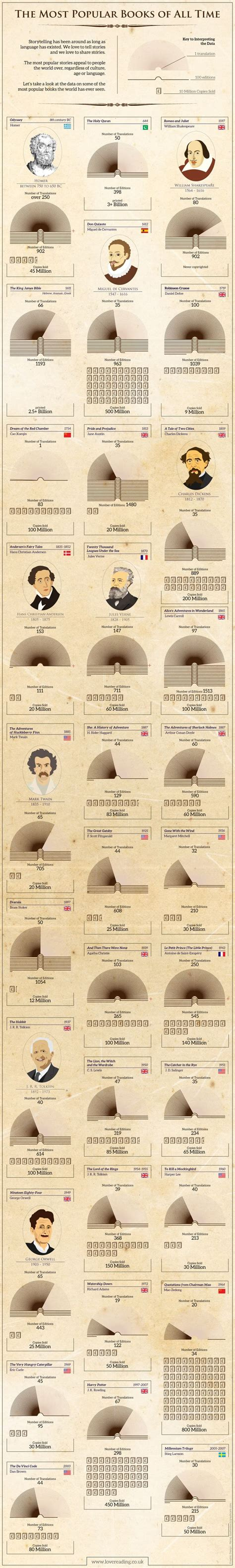 libro the infographic history of awesome quot the most popular books of all time infographic quot literature most