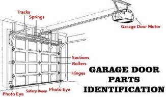 garage door parts identification diagram garage doors