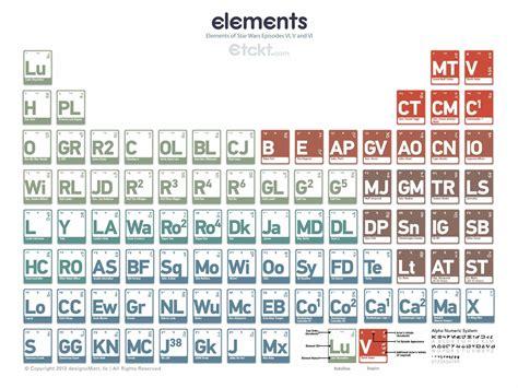 tavola degli elementi da stare la tavola periodica di wars geekjournal