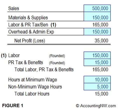 minimum wage overview part 4 free excel spreadsheet analyze the impact of a