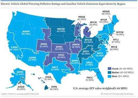Electric Vehicles Emissions Gasoline Vs Electric Who Wins On Lifetime Global Warming