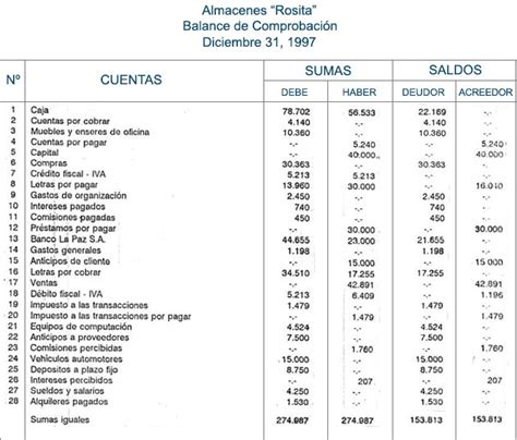 balance de comprobacion de 2015 metodolog 237 a de preparaci 243 n caso pr 225 ctico balance de