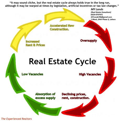 listing lifestyle the future of real estate is better than you think books 284 best images about real estate you need patience on