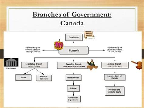 functions of the cabinet what is the of the cabinet in canada ministers and