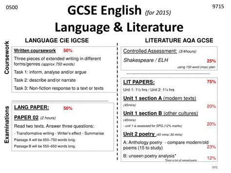 ppt gcse english for 2015 language literature powerpoint presentation id 3293070
