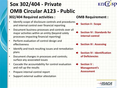 sox section 302 en crisp grc audit automation overview and sustainability