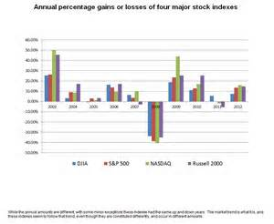 charts and graphs 2012 financial benchmark charts and graphs the partners