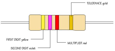 what is the function of tolerance band on a fixed resistor chip level information resister