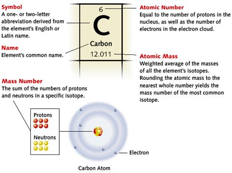 How To Read Periodic Table by Reading The Periodic Table