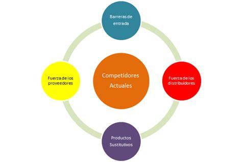 las 5 fuerzas competitivas de porter de francisco