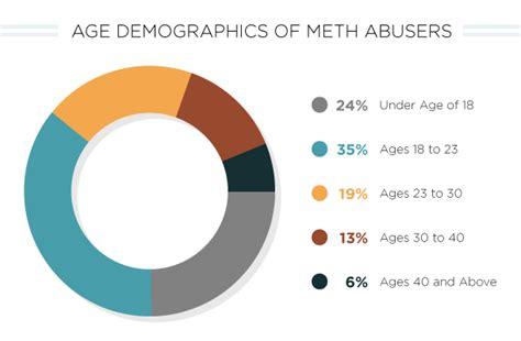 Crystal Meth Addiction Statistics