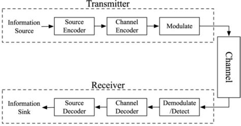 Block Diagram Of A Typical Communication System Open I