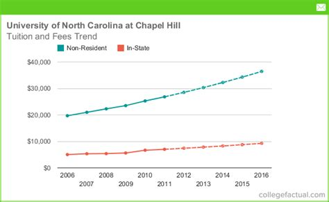 Unc Chapel Hill Mba In State Tuition by Of Carolina At Chapel Hill Tuition And