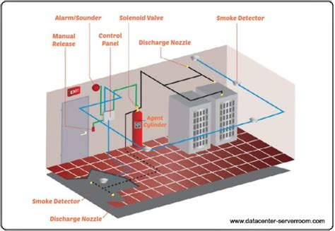 Engine Room Suppression Systems by Data Center Suppression Systems Fm 200 System Design