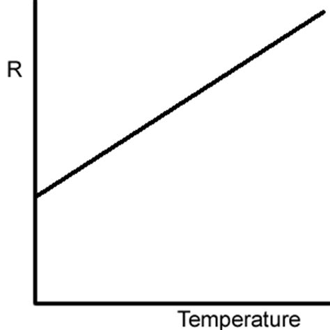 temperature dependent resistor definition unit 2 dc electricity at free school studyblue