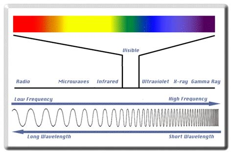 color spectrum energy levels light in lakes