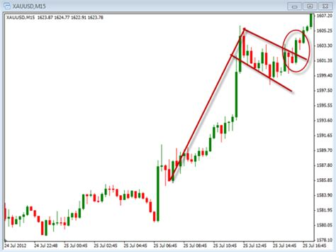 candlestick pattern flag gold price patterns using candlestick charts