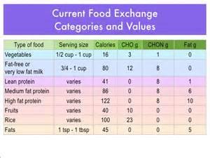 practical dietary prescription for ambulatory diabetic patient