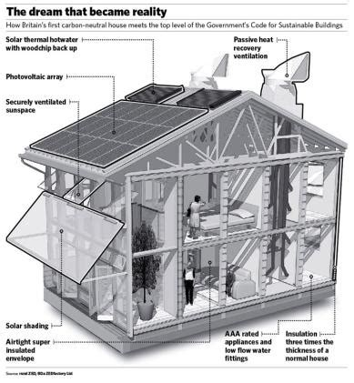 green home plans free solaripedia green architecture building projects in