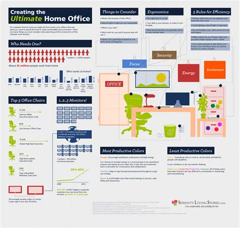 creating the ultimate home office infographic apartment