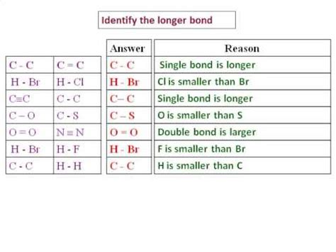 Bond Length Table by Bond Strength Periodic Table Chemical Bond Data Periodic Table