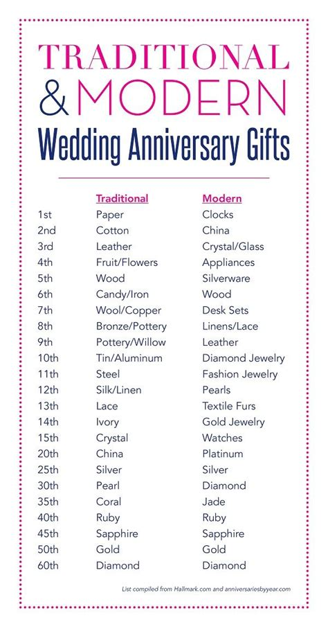 25 best ideas about 7th wedding anniversary on 7th anniversary gifts 7 year