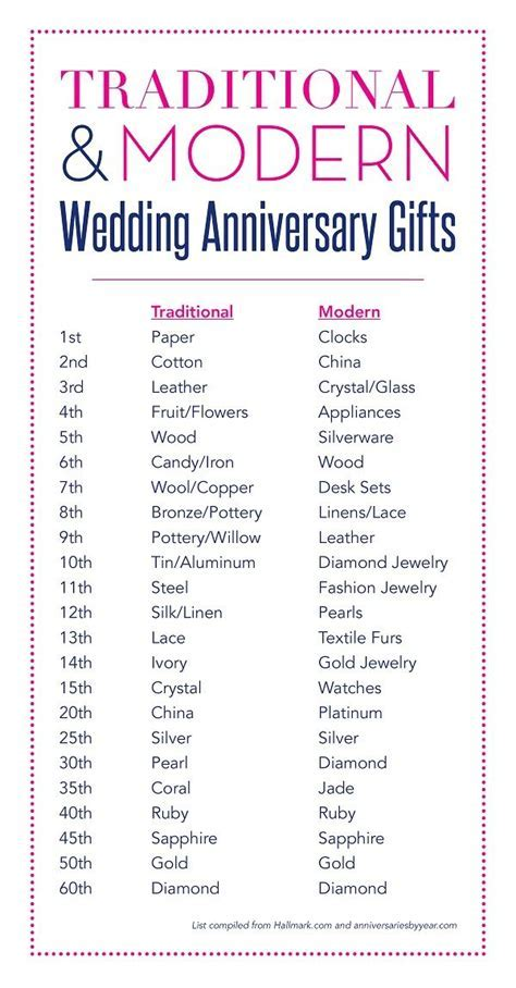 Anniversary Gift By Years   Wedding Images   Year