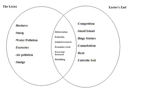 Freshwater Biome Essay by Venn Diagram Sihakoun A P Environmental Science